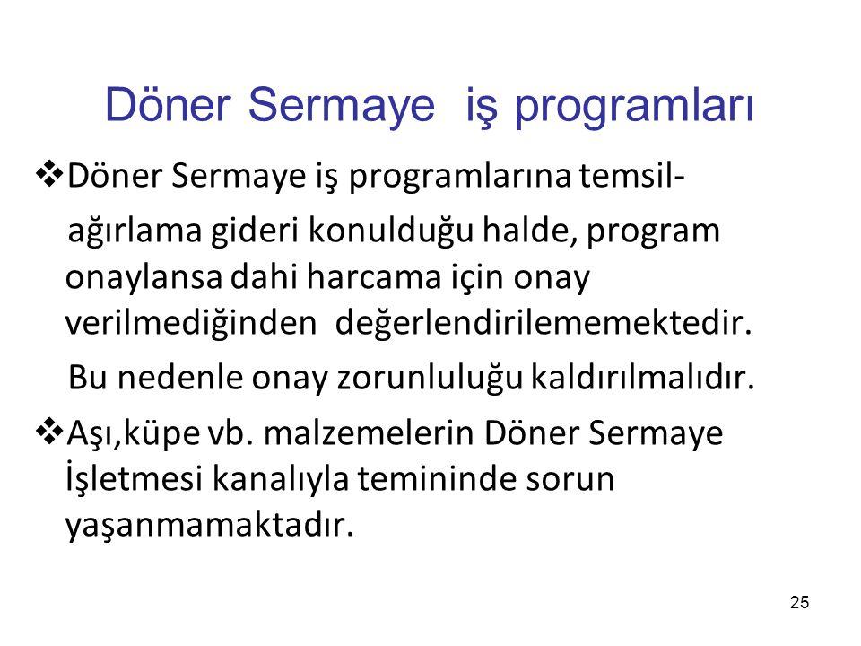 25 Döner Sermaye iş programları  Döner Sermaye iş programlarına temsil- ağırlama gideri konulduğu halde, program onaylansa dahi harcama için onay ver