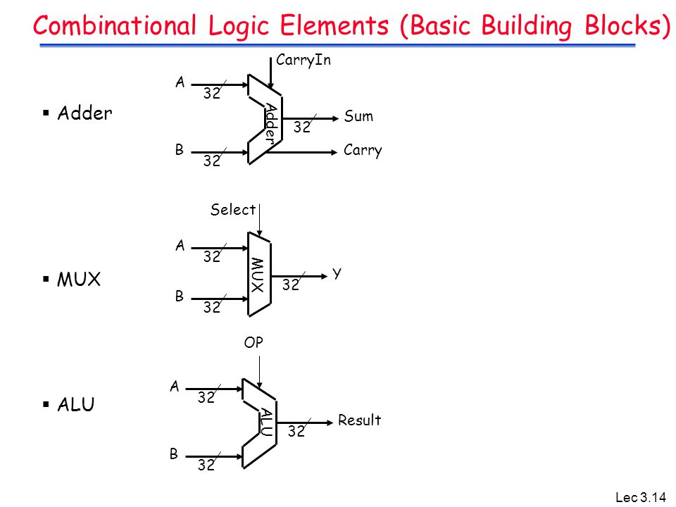 Lec 3.14 Combinational Logic Elements (Basic Building Blocks)  Adder  MUX  ALU 32 A B Sum Carry 32 A B Result OP 32 A B Y Select Adder MUX ALU Carr