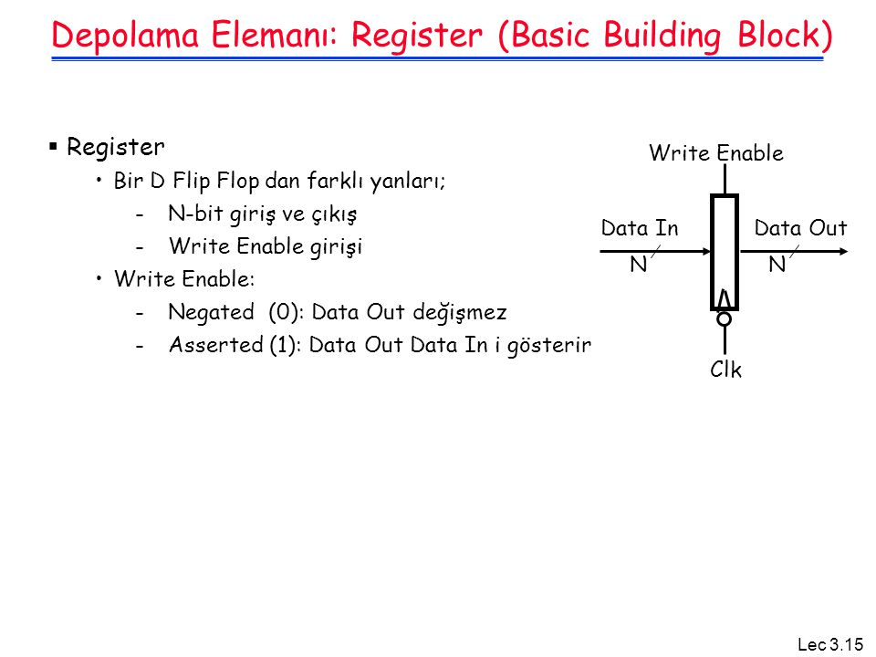 Lec 3.15 Depolama Elemanı: Register (Basic Building Block)  Register Bir D Flip Flop dan farklı yanları; -N-bit giriş ve çıkış -Write Enable girişi Write Enable: -Negated (0): Data Out değişmez -Asserted (1): Data Out Data In i gösterir Clk Data In Write Enable NN Data Out
