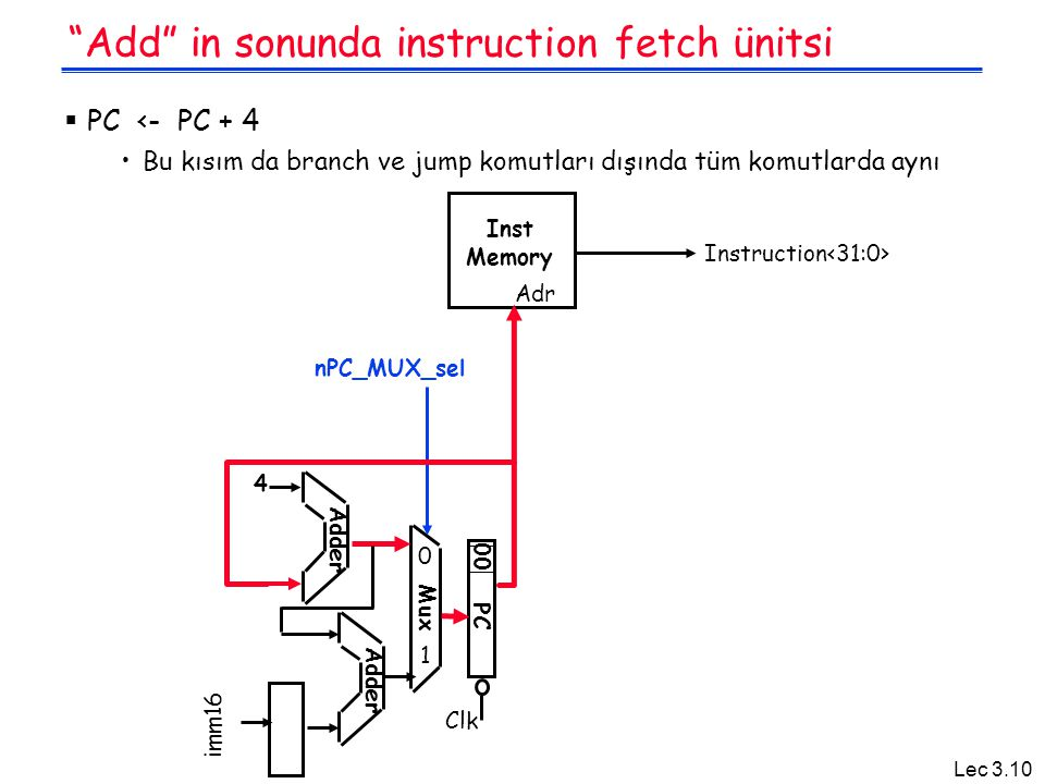 Lec 3.10 Add in sonunda instruction fetch ünitsi  PC <- PC + 4 Bu kısım da branch ve jump komutları dışında tüm komutlarda aynı Adr Inst Memory Adder PC Clk 00 Mux 4 nPC_MUX_sel imm16 Instruction 0 1