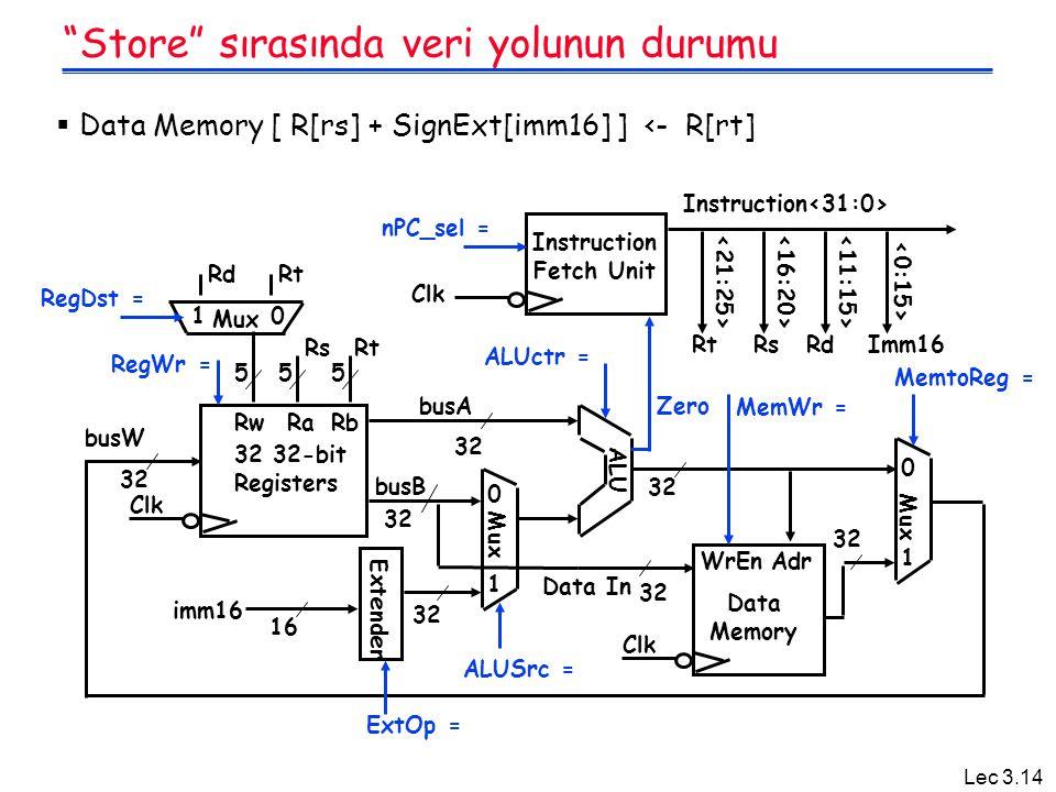 "Lec 3.14 ""Store"" sırasında veri yolunun durumu  Data Memory [ R[rs] + SignExt[imm16] ] <- R[rt]"