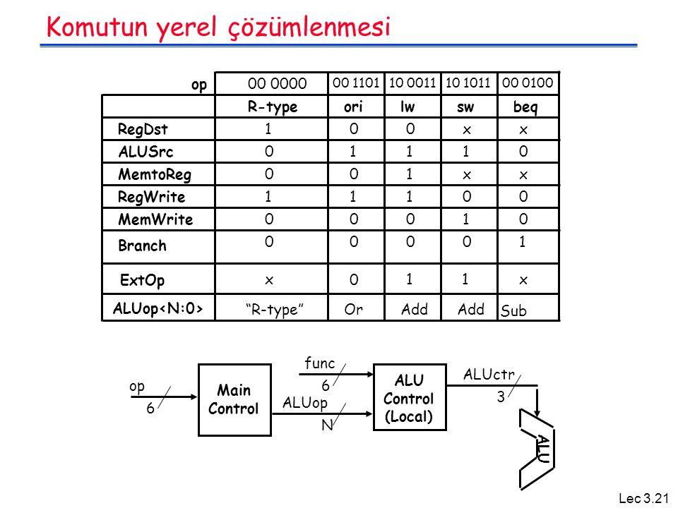 Lec 3.21 Komutun yerel çözümlenmesi Main Control op 6 ALU Control (Local) func N 6 ALUop ALUctr 3 ALU R-typeorilwswbeq RegDst ALUSrc MemtoReg RegWrite MemWrite Branch ExtOp ALUop 1 0 0 1 0 0 x R-type 0 1 0 1 0 0 0 Or 0 1 1 1 0 0 1 Add x 1 x 0 1 0 1 x 0 x 0 0 1 x Sub op00 0000 00 110110 001110 101100 0100