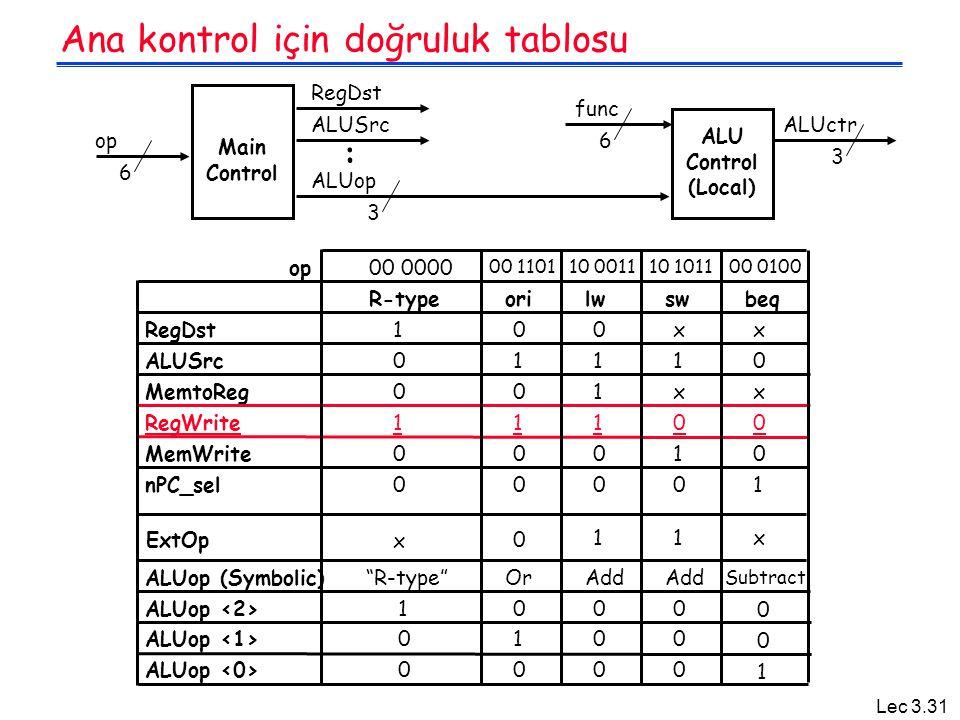 Lec 3.31 Ana kontrol için doğruluk tablosu Main Control op 6 ALU Control (Local) func 3 6 ALUop ALUctr 3 RegDst ALUSrc :