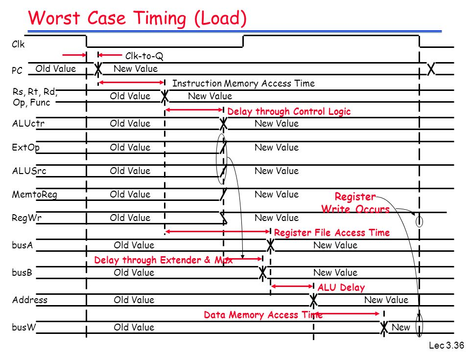 Lec 3.36 Worst Case Timing (Load) Clk PC Rs, Rt, Rd, Op, Func Clk-to-Q ALUctr Instruction Memory Access Time Old ValueNew Value RegWrOld ValueNew Valu
