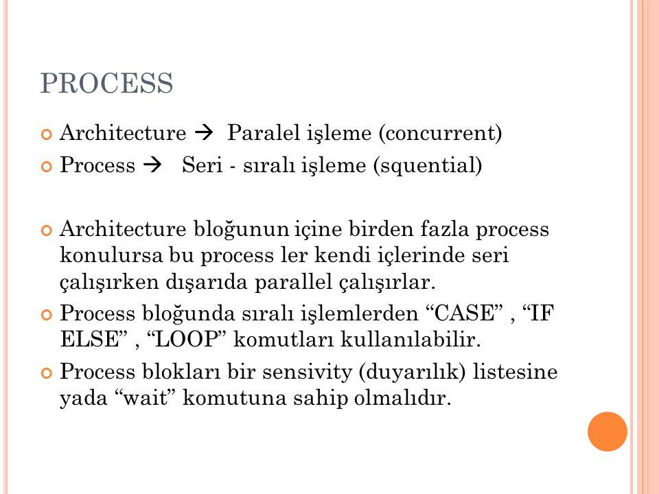 PROCESS Architecture  Paralel işleme (concurrent) Process  Seri - sıralı işleme (squential) Architecture bloğunun içine birden fazla process konulur