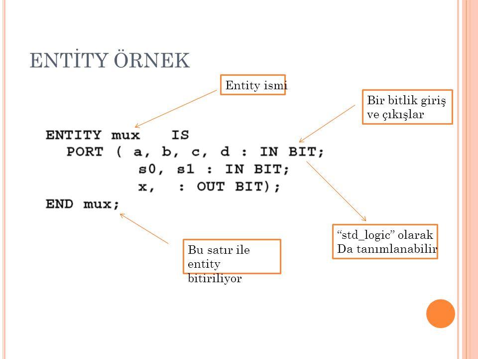 """ENTİTY ÖRNEK Entity ismi Bir bitlik giriş ve çıkışlar Bu satır ile entity bitiriliyor """"std_logic"""" olarak Da tanımlanabilir"""