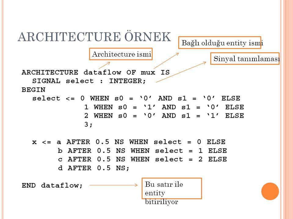 ARCHITECTURE ÖRNEK Sinyal tanımlaması Architecture ismi Bu satır ile entity bitiriliyor Bağlı olduğu entity ismi