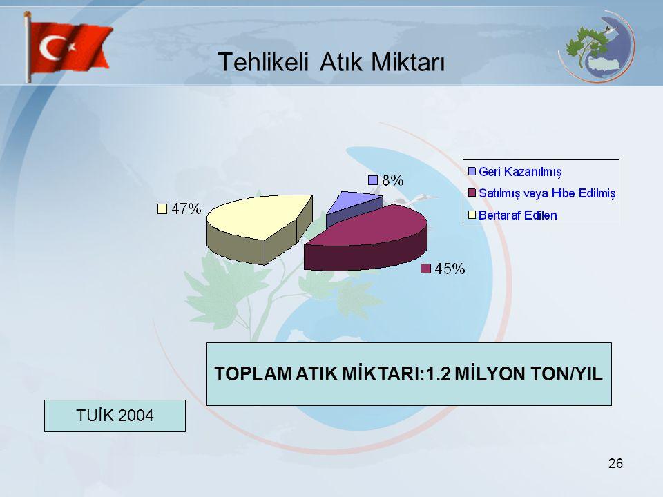 26 Tehlikeli Atık Miktarı TUİK 2004 TOPLAM ATIK MİKTARI:1.2 MİLYON TON/YIL