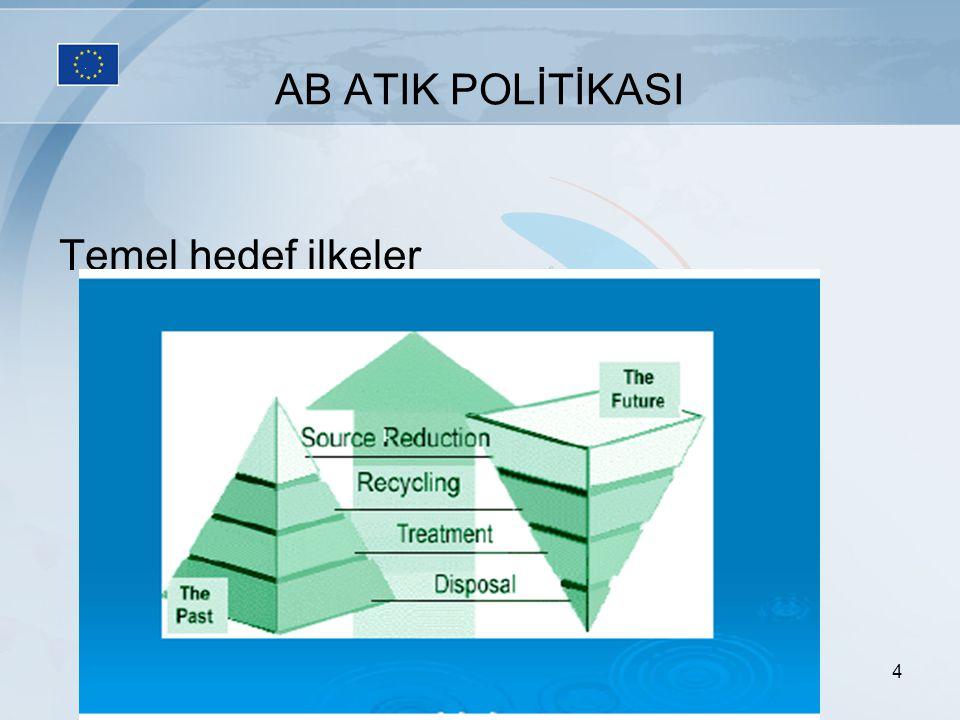 4 AB ATIK POLİTİKASI Temel hedef ilkeler