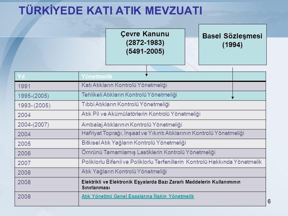 6 TÜRKİYEDE KATI ATIK MEVZUATI YılYönetmelik 1991 Katı Atıkların Kontrolü Yönetmeliği 1995-(2005) Tehlikeli Atıkların Kontrolü Yönetmeliği 1993- (2005) Tıbbi Atıkların Kontrolü Yönetmeliği 2004 Atık Pil ve Akümülatörlerin Kontrolü Yönetmeliği 2004-(2007)Ambalaj Atıklarının Kontrolü Yönetmeliği 2004 Hafriyat Toprağı, İnşaat ve Yıkıntı Atıklarının Kontrolü Yönetmeliği 2005 Bitkisel Atık Yağların Kontrolü Yönetmeliği 2006 Ömrünü Tamamlamış Lastiklerin Kontrolü Yönetmeliği 2007 Poliklorlu Bifenil ve Poliklorlu Terfenillerin Kontrolü Hakkında Yönetmelik 2008 Atık Yağların Kontrolü Yönetmeliği 2008 Elektrikli ve Elektronik Eşyalarda Bazı Zararlı Maddelerin Kullanımının Sınırlanması 2008 Atık Yönetimi Genel Esaslarına İlişkin Yönetmelik Çevre Kanunu (2872-1983) (5491-2005) Basel Sözleşmesi (1994)