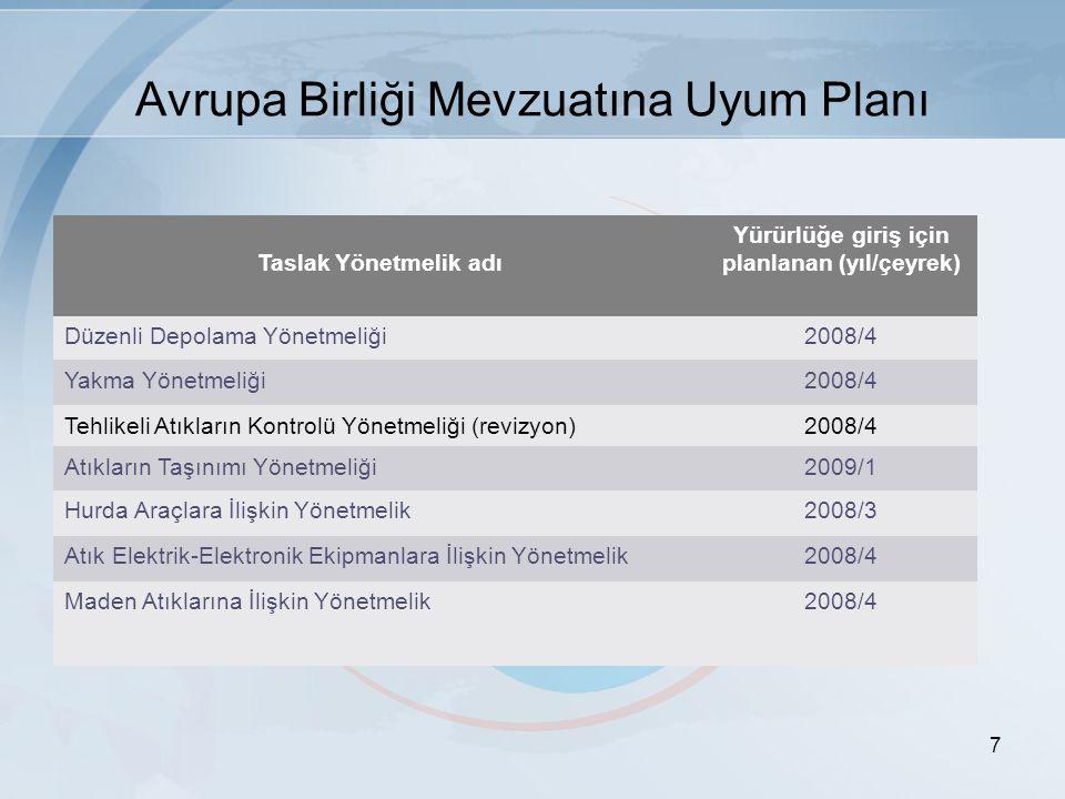 7 Avrupa Birliği Mevzuatına Uyum Planı Taslak Yönetmelik adı Yürürlüğe giriş için planlanan (yıl/çeyrek) Düzenli Depolama Yönetmeliği2008/4 Yakma Yönetmeliği2008/4 Tehlikeli Atıkların Kontrolü Yönetmeliği (revizyon)2008/4 Atıkların Taşınımı Yönetmeliği2009/1 Hurda Araçlara İlişkin Yönetmelik2008/3 Atık Elektrik-Elektronik Ekipmanlara İlişkin Yönetmelik2008/4 Maden Atıklarına İlişkin Yönetmelik2008/4