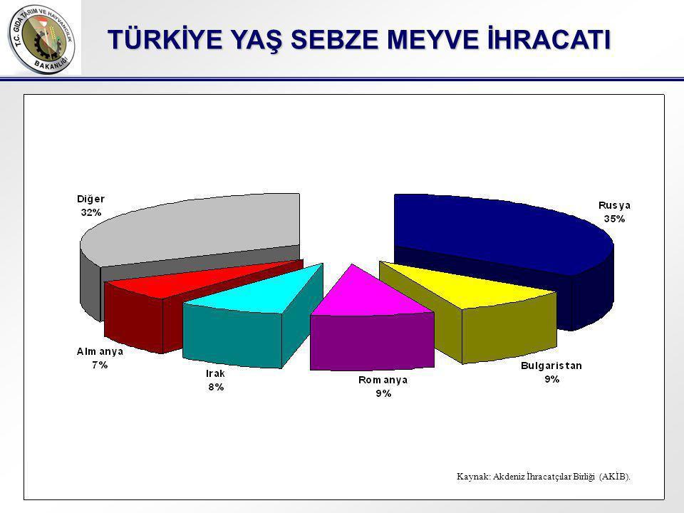 TÜRKİYE YAŞ SEBZE MEYVE İHRACATI Kaynak: Akdeniz İhracatçılar Birliği (AKİB).