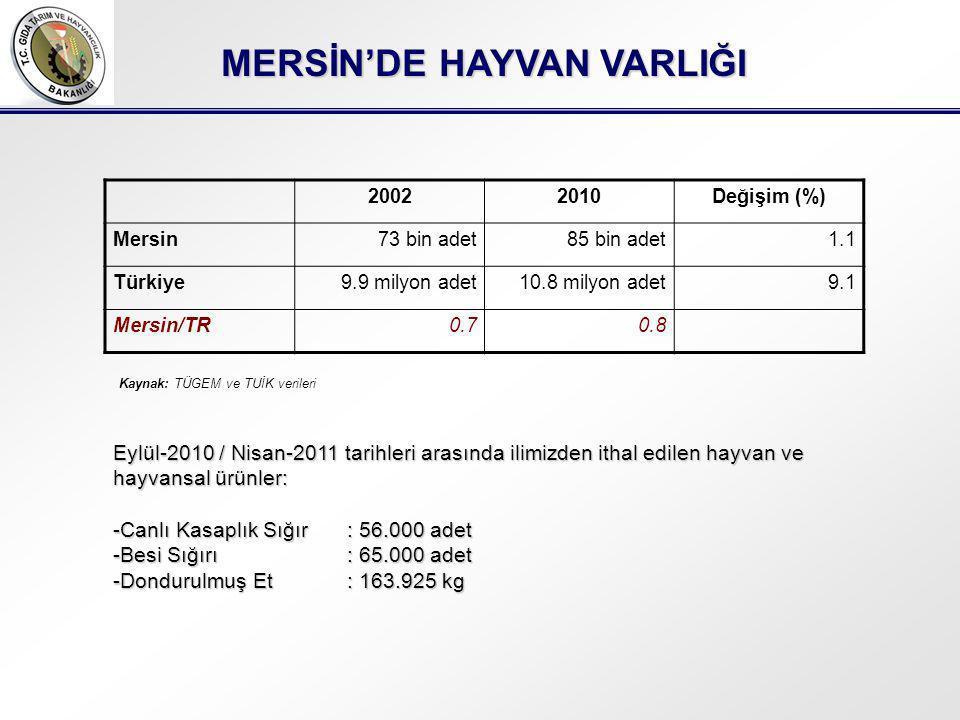 MERSİN'DE HAYVAN VARLIĞI 20022010Değişim (%) Mersin73 bin adet85 bin adet1.1 Türkiye9.9 milyon adet10.8 milyon adet9.1 Mersin/TR0.70.8 Kaynak: TÜGEM ve TUİK verileri Eylül-2010 / Nisan-2011 tarihleri arasında ilimizden ithal edilen hayvan ve hayvansal ürünler: -Canlı Kasaplık Sığır: 56.000 adet -Besi Sığırı: 65.000 adet -Dondurulmuş Et: 163.925 kg
