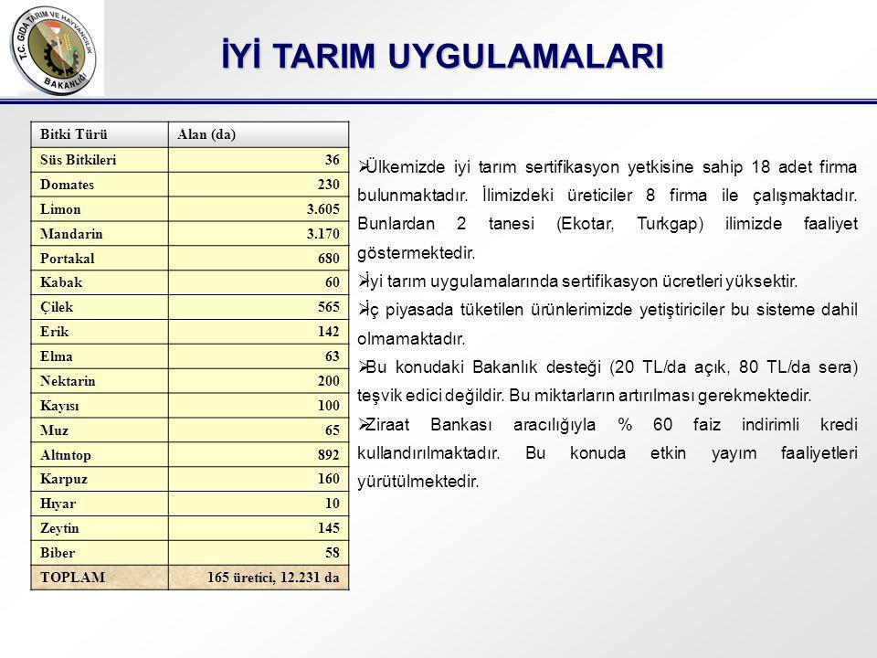 İYİ TARIM UYGULAMALARI Bitki TürüAlan (da) Süs Bitkileri36 Domates230 Limon3.605 Mandarin3.170 Portakal680 Kabak60 Çilek565 Erik142 Elma63 Nektarin200 Kayısı100 Muz65 Altıntop892 Karpuz160 Hıyar10 Zeytin145 Biber58 TOPLAM165 üretici, 12.231 da  Ülkemizde iyi tarım sertifikasyon yetkisine sahip 18 adet firma bulunmaktadır.