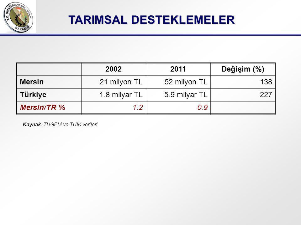 TARIMSAL DESTEKLEMELER 20022011Değişim (%) Mersin21 milyon TL52 milyon TL138 Türkiye1.8 milyar TL5.9 milyar TL227 Mersin/TR %1.20.9 Kaynak: TÜGEM ve TUİK verileri