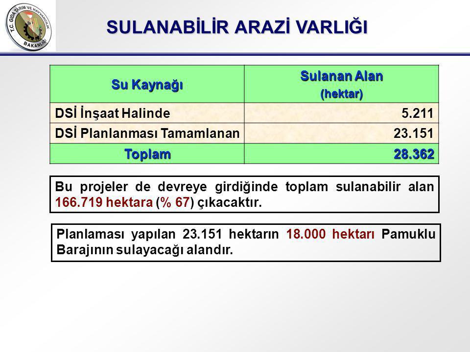 Bu projeler de devreye girdiğinde toplam sulanabilir alan 166.719 hektara (% 67) çıkacaktır.