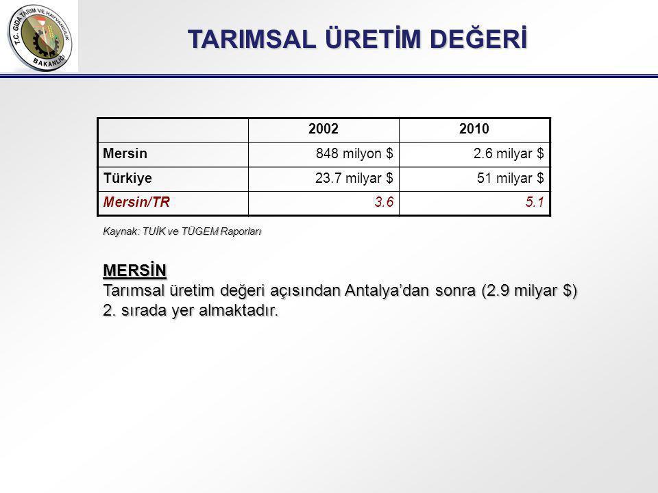 20022010 Mersin848 milyon $2.6 milyar $ Türkiye23.7 milyar $51 milyar $ Mersin/TR3.65.1 MERSİN Tarımsal üretim değeri açısından Antalya'dan sonra (2.9 milyar $) 2.