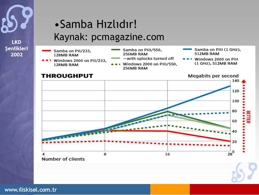 LKD Şenlikleri 2002 www.iliskisel.com.tr Samba Hızlıdır! Kaynak: pcmagazine.com