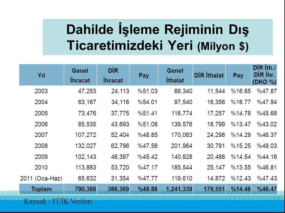 Dahilde İşleme Rejiminin Dış Ticaretimizdeki Yeri 2010 Yılında İthalat'ın %13,55'i İhracat % 47,17'si DİR Kapsamında Gerçekleştirilmiştir.