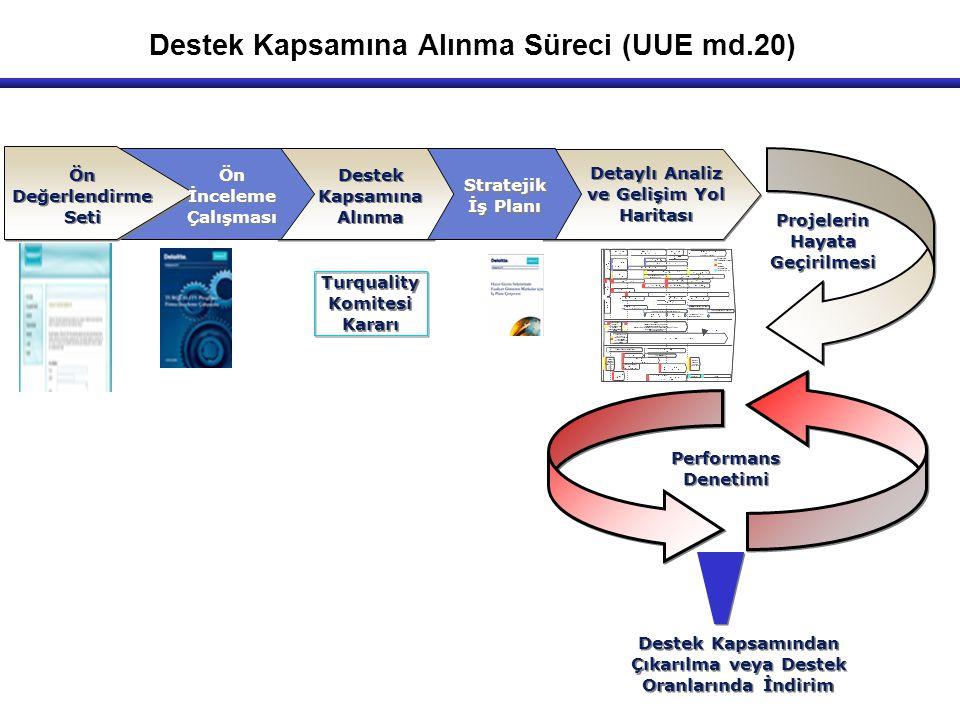 Destek Kapsamına Alınma Süreci (UUE md.20) Ön Değerlendirme Seti Ön İnceleme Çalışması Destek Kapsamına Alınma Stratejik İş Planı Detaylı Analiz ve Ge