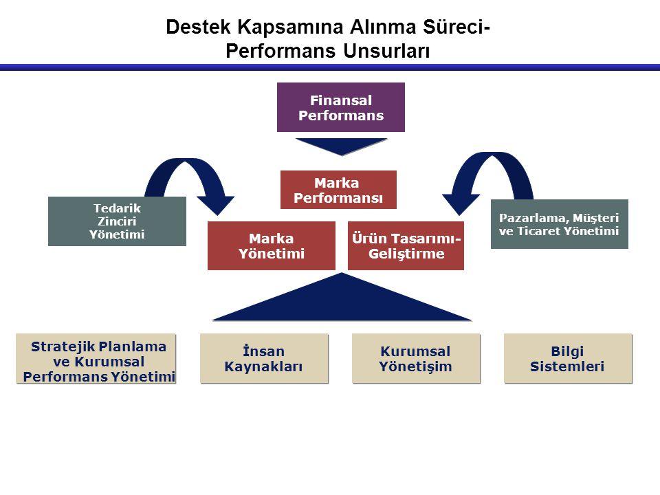 Marka Yönetimi Ürün Tasarımı- Geliştirme Tedarik Zinciri Yönetimi Pazarlama, Müşteri ve Ticaret Yönetimi Finansal Performans Stratejik Planlama ve Kur