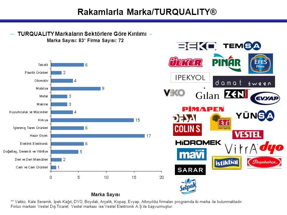 TURQUALITY Markaların Sektörlere Göre Kırılımı Marka Sayısı Marka Sayısı: 83* Firma Sayısı: 72 ** Vakko, Kale Seramik, İpek Kağıt, DYO, Boydak, Arçeli