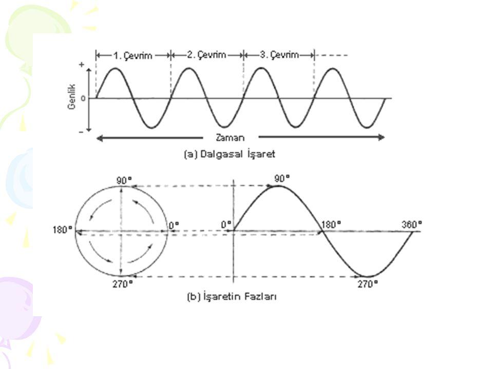 Genlik ise bir dalga tepesi ile dalga çukuru arasındaki mesafenin yarısıdır.
