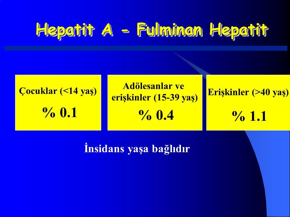 Hepatit A - Fulminan Hepatit Çocuklar (<14 yaş) % 0.1 Adölesanlar ve erişkinler (15-39 yaş) % 0.4 Erişkinler (>40 yaş) % 1.1 İnsidans yaşa bağlıdır
