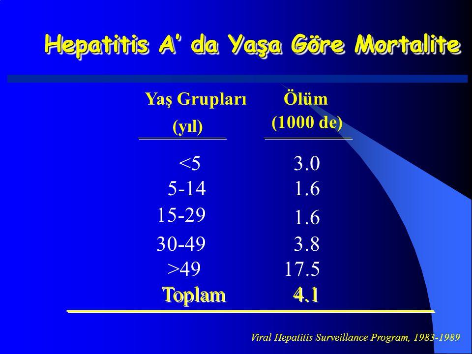 Hepatitis A' da Yaşa Göre Mortalite Yaş Grupları (yıl) Ölüm (1000 de) <53.0 5-141.6 15-29 1.6 30-493.8 >4917.5 Toplam 4.1 Viral Hepatitis Surveillance