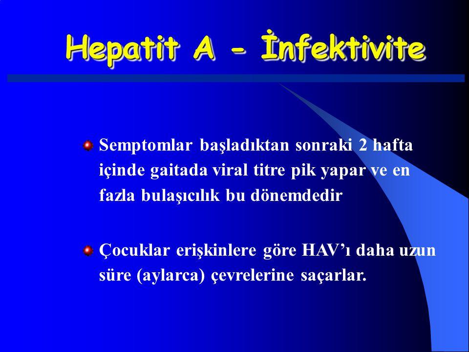 Hepatit A - İnfektivite Semptomlar başladıktan sonraki 2 hafta içinde gaitada viral titre pik yapar ve en fazla bulaşıcılık bu dönemdedir Çocuklar eri