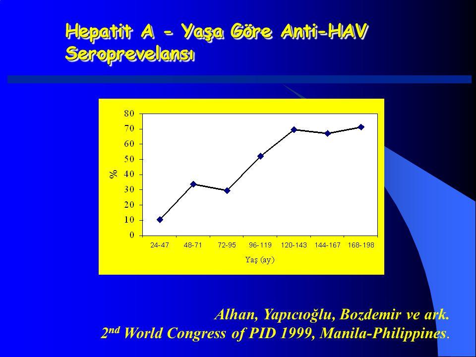 Hepatit A - Yaşa Göre Anti-HAV Seroprevelansı Alhan, Yapıcıoğlu, Bozdemir ve ark. 2 nd World Congress of PID 1999, Manila-Philippines.