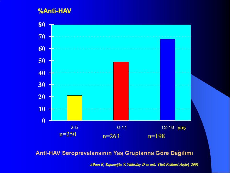 yaş n=250 n=263n=198 %Anti-HAV Anti-HAV Seroprevalansının Yaş Gruplarına Göre Dağılımı Alhan E, Yapıcıoğlu Y, Yıldızdaş D ve ark. Türk Pediatri Arşivi