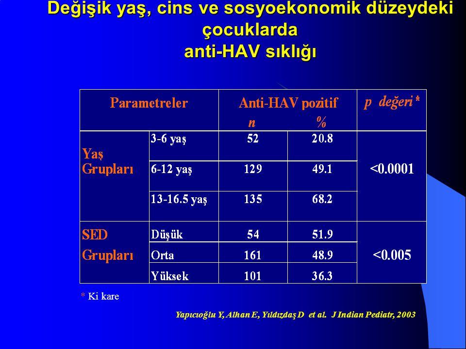 Değişik yaş, cins ve sosyoekonomik düzeydeki çocuklarda anti-HAV sıklığı * Ki kare Yapıcıoğlu Y, Alhan E, Yıldızdaş D et al. J Indian Pediatr, 2003