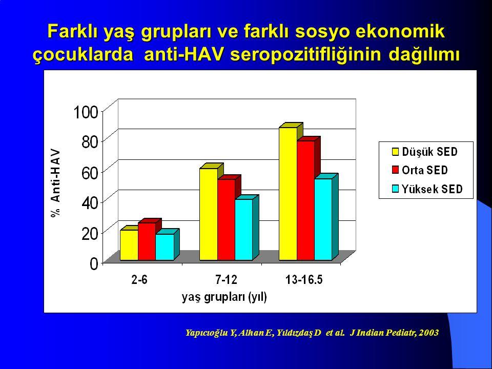 Farklı yaş grupları ve farklı sosyo ekonomik çocuklarda anti-HAV seropozitifliğinin dağılımı Yapıcıoğlu Y, Alhan E, Yıldızdaş D et al. J Indian Pediat