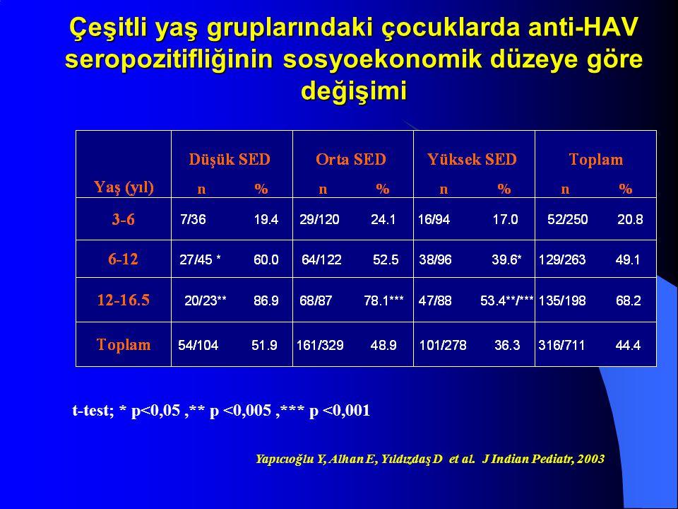 Çeşitli yaş gruplarındaki çocuklarda anti-HAV seropozitifliğinin sosyoekonomik düzeye göre değişimi t-test; * p<0,05,** p <0,005,*** p <0,001 Yapıcıoğ