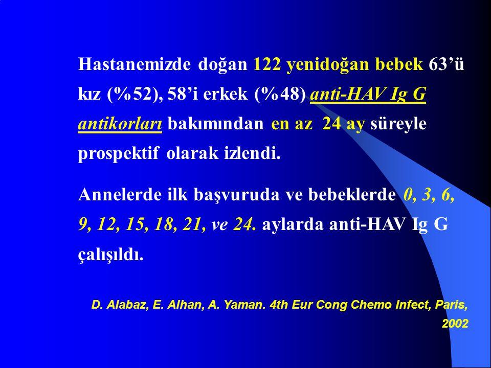 Hastanemizde doğan 122 yenidoğan bebek 63'ü kız (%52), 58'i erkek (%48) anti-HAV Ig G antikorları bakımından en az 24 ay süreyle prospektif olarak izl