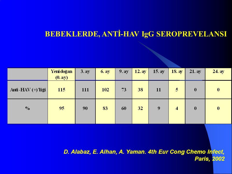 BEBEKLERDE, ANTİ-HAV IgG SEROPREVELANSI D. Alabaz, E. Alhan, A. Yaman. 4th Eur Cong Chemo Infect, Paris, 2002