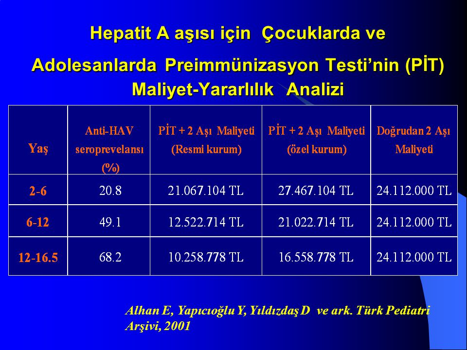 Hepatit A aşısı için Çocuklarda ve Adolesanlarda Preimmünizasyon Testi'nin (PİT) Maliyet-Yararlılık Analizi Alhan E, Yapıcıoğlu Y, Yıldızdaş D ve ark.
