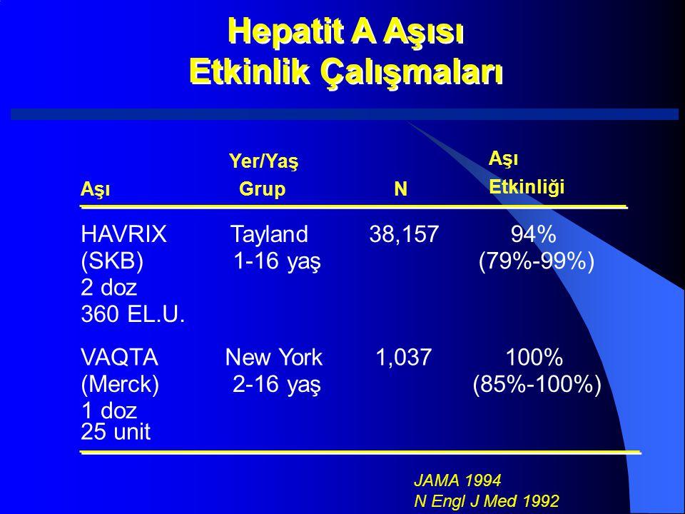 Hepatit A Aşısı Etkinlik Çalışmaları Hepatit A Aşısı Etkinlik Çalışmaları JAMA 1994 N Engl J Med 1992 Aşı Yer/Yaş GrupN Aşı Etkinliği HAVRIX (SKB) 2 d