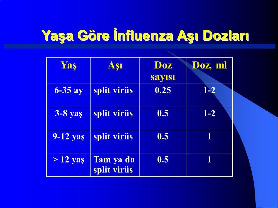 Yaşa Göre İnfluenza Aşı Dozları YaşAşıDoz sayısı Doz, ml 6-35 aysplit virüs0.251-2 3-8 yaşsplit virüs0.51-2 9-12 yaşsplit virüs0.51 > 12 yaşTam ya da