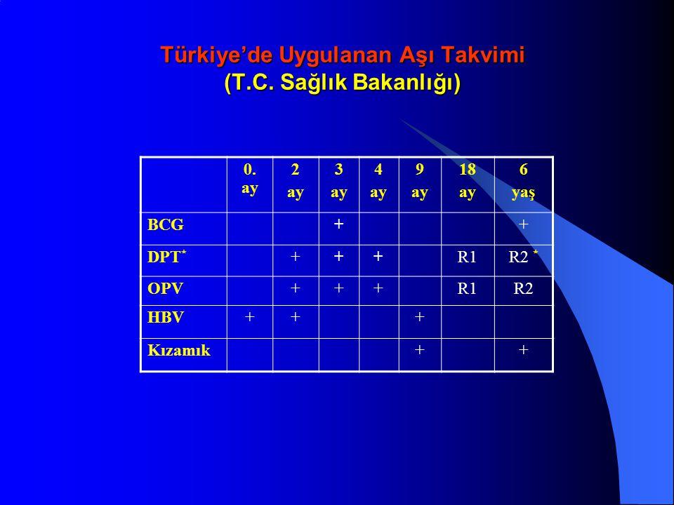 Türkiye'de Uygulanan Aşı Takvimi (T.C. Sağlık Bakanlığı) 0. ay 2 ay 3 ay 4 ay 9 ay 18 ay 6 yaş BCG++ DPT * +++R1R2 * OPV+++R1R2 HBV+++ Kızamık++