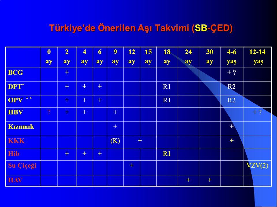 Türkiye'de Önerilen Aşı Takvimi (SB-ÇED) 0 ay 2 ay 4 ay 6 ay 9 ay 12 ay 15 ay 18 ay 24 ay 30 ay 4-6 yaş 12-14 yaş BCG++ ? DPT * +++R1R2 OPV * * +++R1R