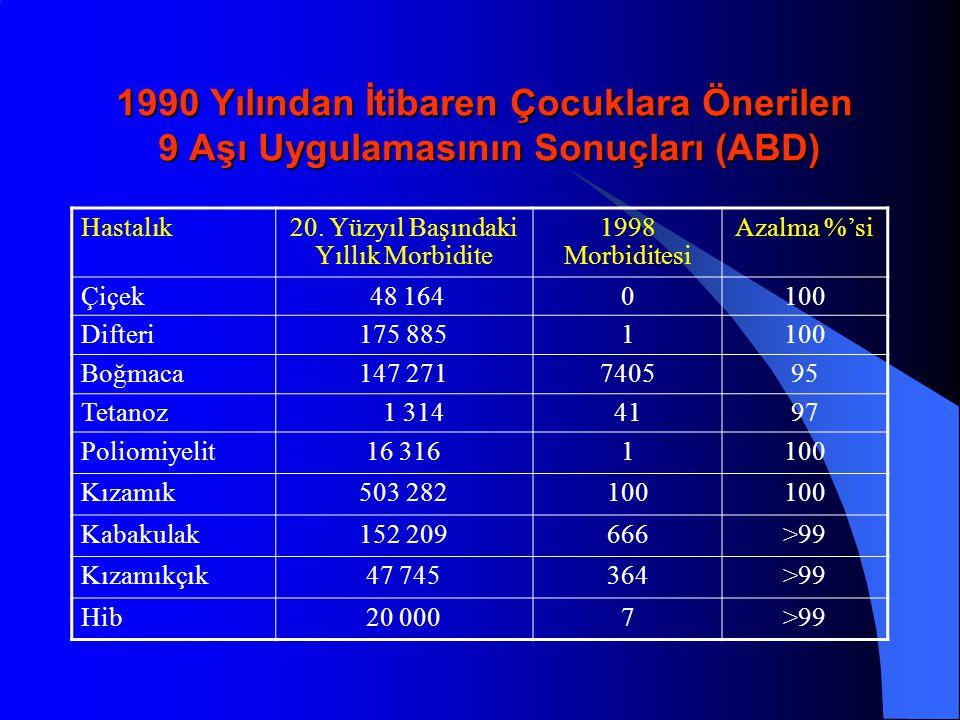 Prof.Dr. Emre Alhan Çukurova Üniversitesi Haemophilus inluenzae Tip B Menenjiti Sorun mu.
