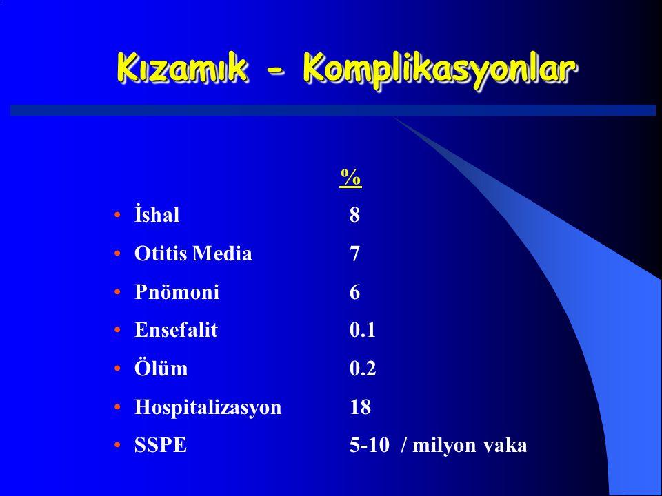 Kızamık - Komplikasyonlar % İshal8 Otitis Media7 Pnömoni6 Ensefalit0.1 Ölüm0.2 Hospitalizasyon18 SSPE5-10 / milyon vaka