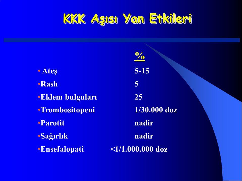 KKK Aşısı Yan Etkileri % Ateş5-15 Rash5 Eklem bulguları25 Trombositopeni1/30.000 doz Parotitnadir Sağırlıknadir Ensefalopati<1/1.000.000 doz