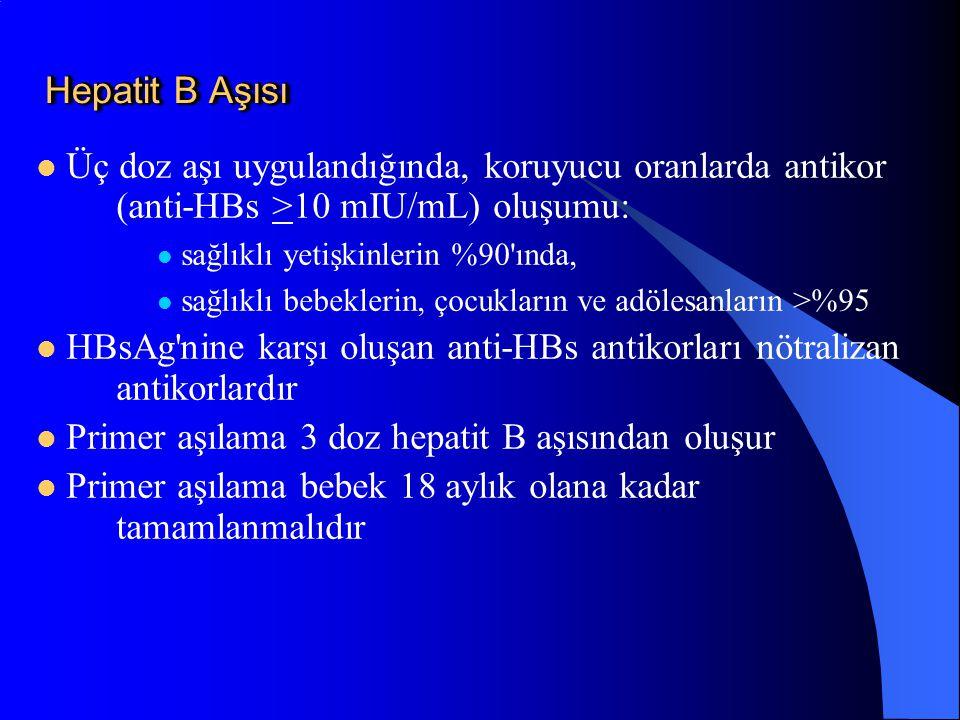 Hepatit B Aşısı Hepatit B Aşısı Üç doz aşı uygulandığında, koruyucu oranlarda antikor (anti-HBs >10 mIU/mL) oluşumu: sağlıklı yetişkinlerin %90'ında,