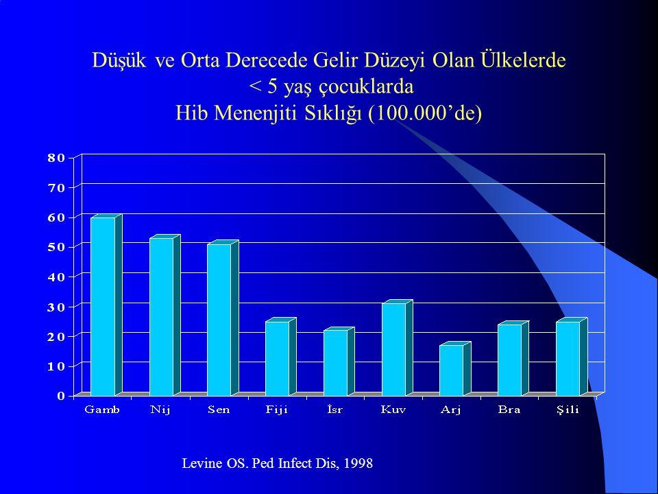 Düşük ve Orta Derecede Gelir Düzeyi Olan Ülkelerde < 5 yaş çocuklarda Hib Menenjiti Sıklığı (100.000'de) Levine OS. Ped Infect Dis, 1998
