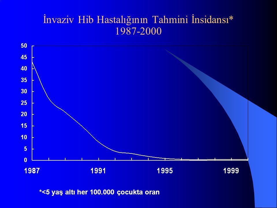 İnvaziv Hib Hastalığının Tahmini İnsidansı* 1987-2000 *<5 yaş altı her 100.000 çocukta oran
