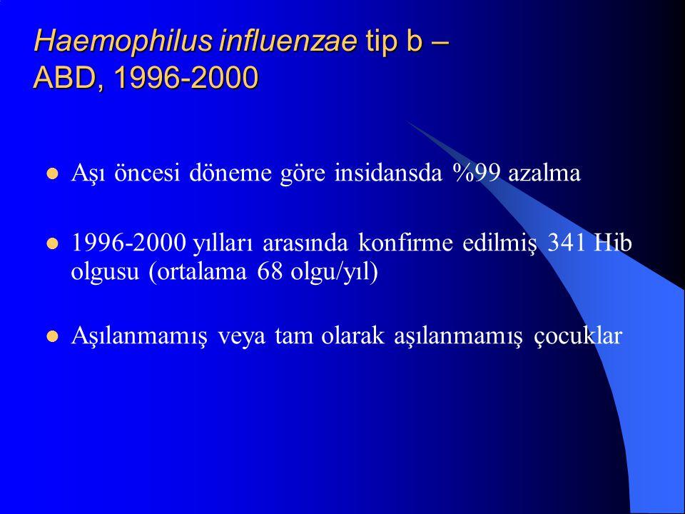 Haemophilus influenzae tip b – ABD, 1996-2000 Aşı öncesi döneme göre insidansda %99 azalma 1996-2000 yılları arasında konfirme edilmiş 341 Hib olgusu