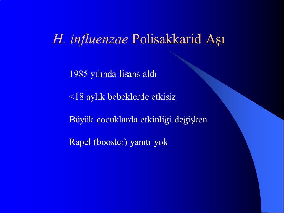 H. influenzae Polisakkarid Aşı 1985 yılında lisans aldı <18 aylık bebeklerde etkisiz Büyük çocuklarda etkinliği değişken Rapel (booster) yanıtı yok